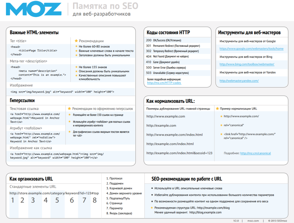Памятка SEO v.2.0 MOZ - стр. 1