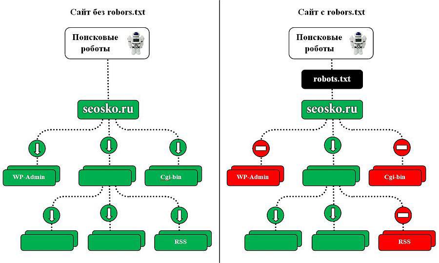 Пример работы robots.txt