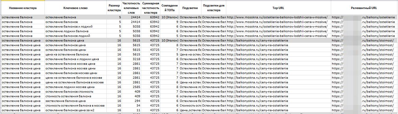 Пример кластеризации запросов