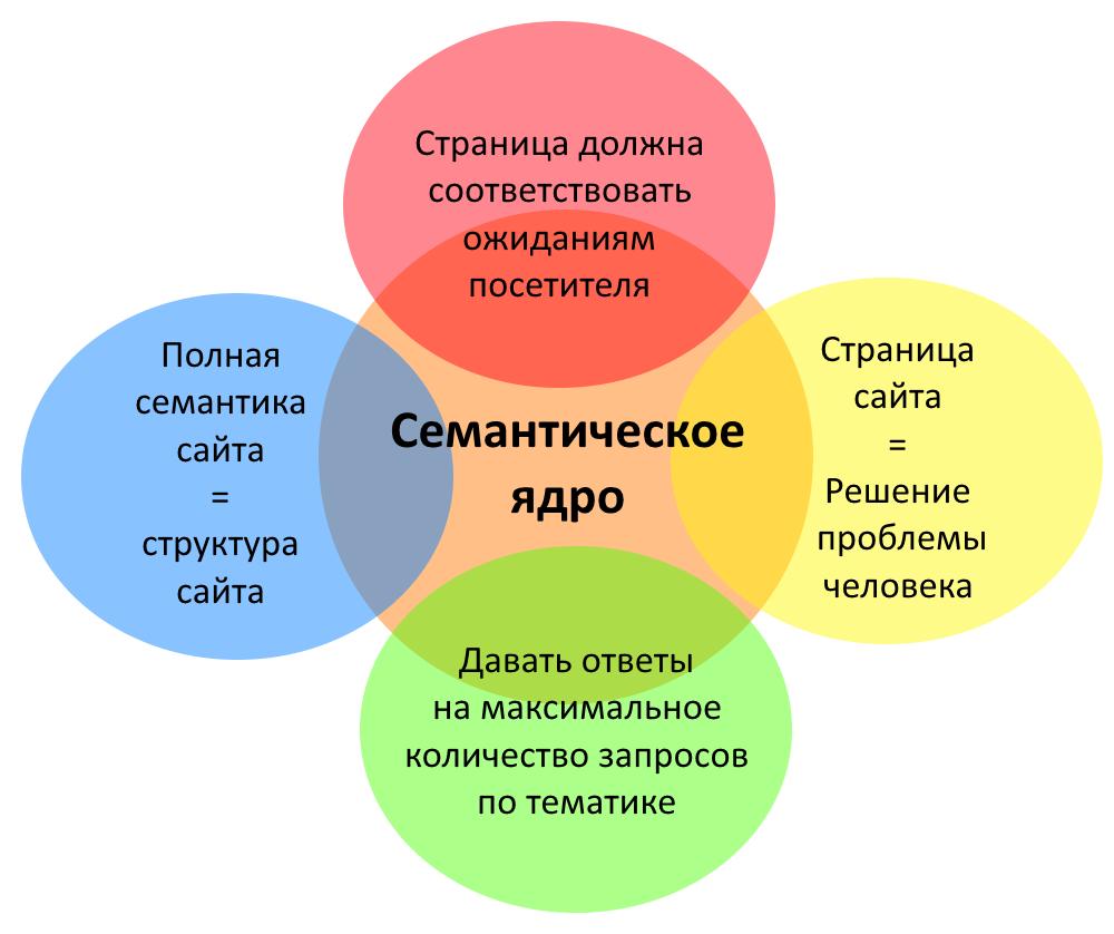 Семантическое ядро сайта инфографика