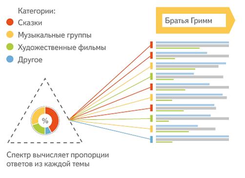 Яндекс - Спектр